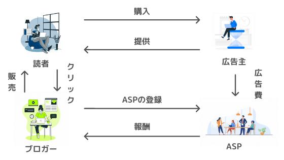 アフィリエイトを始める手順②:ASPに登録する