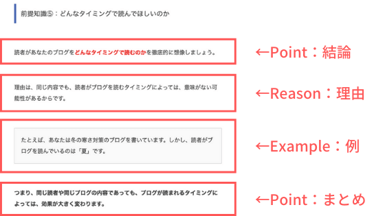 PREP法:具体例