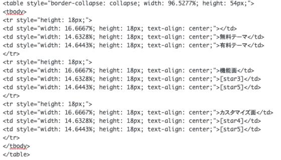 グラフのHTMLコード