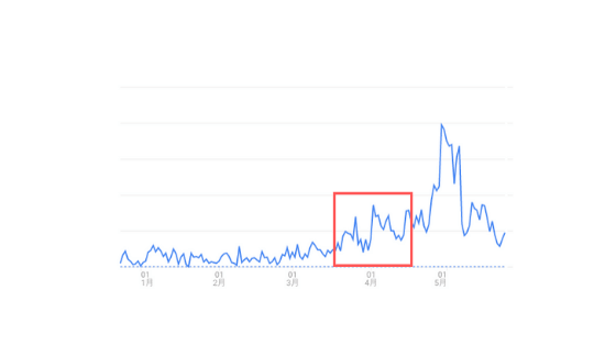 基本的に、ブログを書いてから最初の3ヶ月はPV数がまったく増えません。