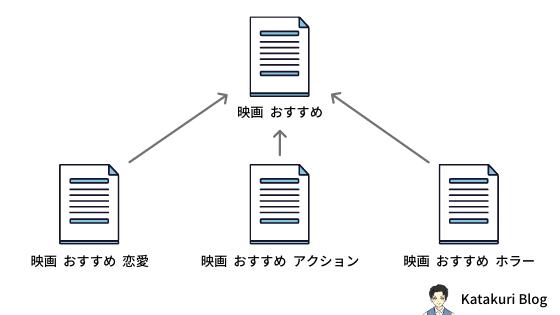 関連キーワード:イメージ図