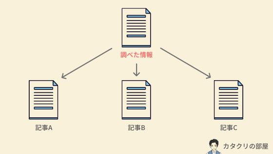 情報を再利用する例