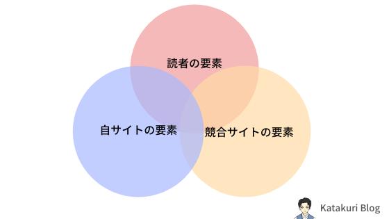 キラーページの構成要素