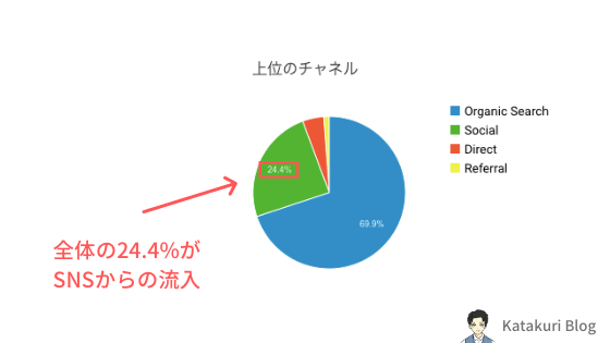 Katakuri Blog:SNSからの流入
