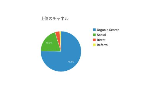Katakuri Blog:流入の比率