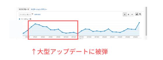 Katakuri Blog:アップデートに被弾