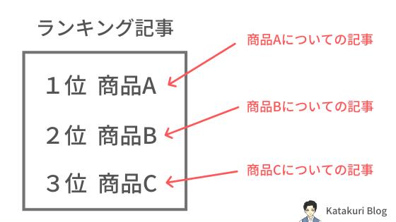 ランキング記事のイメージ図