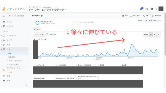 Katakuri Blog:アクセス数の推移(4ヶ月間)