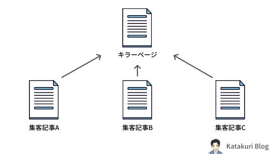 集客記事とキラーページのイメージ