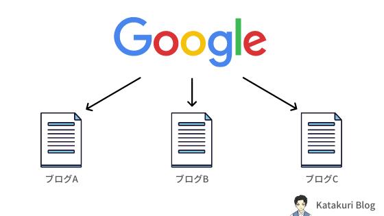 適当なブログURLは検索エンジンが認識しにくい