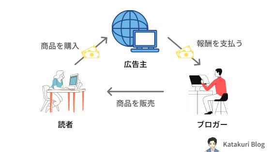 ブログで月1万円を稼ぐイメージ図