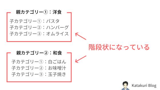③WordPressのカテゴリー設定