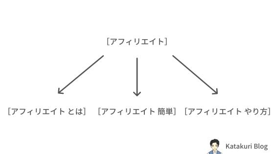 情報の網羅性とは?:イメージ図