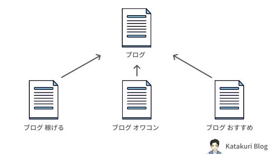 長文SEOの専門性:イメージ図