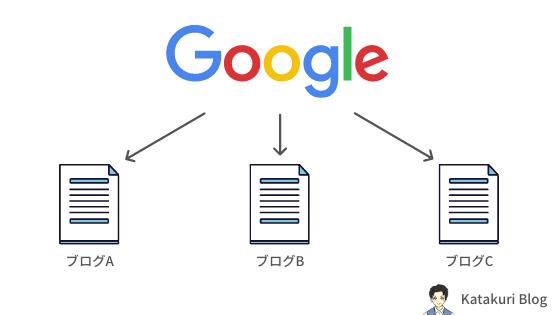 Googleのクローラーの巡回