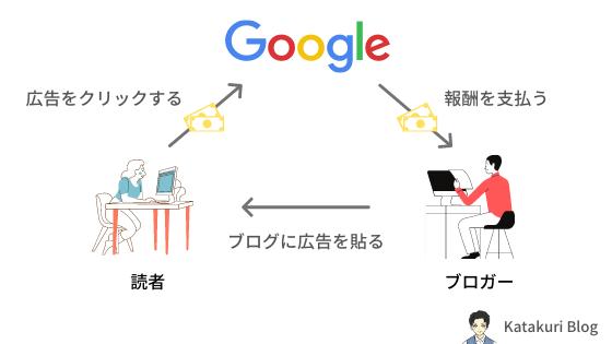 Googleアドセンスで収益化をする仕組み