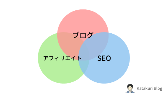 Katakuri Blog:ブログのテーマ