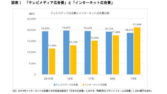 引用:テレビメディア広告費とインターネット広告費