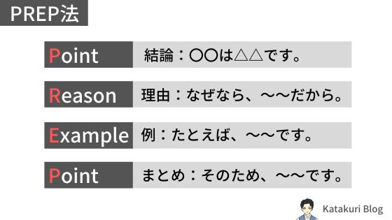 読みやすいブログ:構成テンプレート
