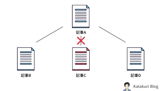 リンク切れ:イメージ図
