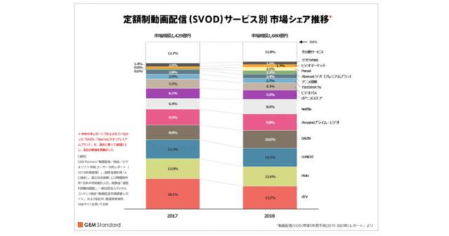 VODの市場規模
