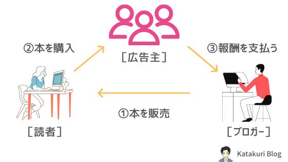 収益を得る流れ:イメージ図