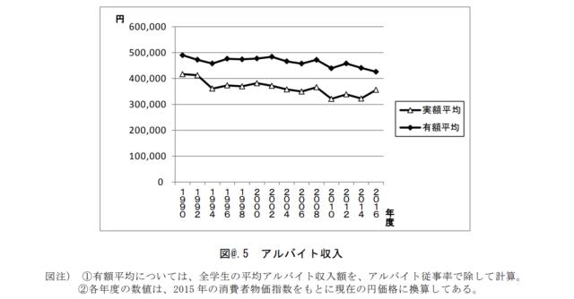 引用:平成28年度学生生活調査結果