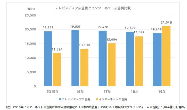 引用:2019年 日本の広告費