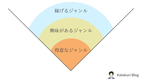 ジャンルを広げる:イメージ図