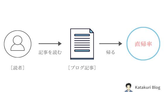 直帰率:イメージ図