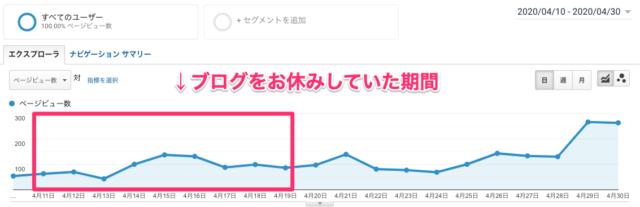 Katakuri Blog:アクセス数の推移