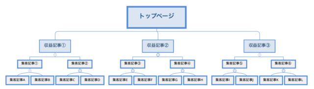 サイト設計のイメージ図