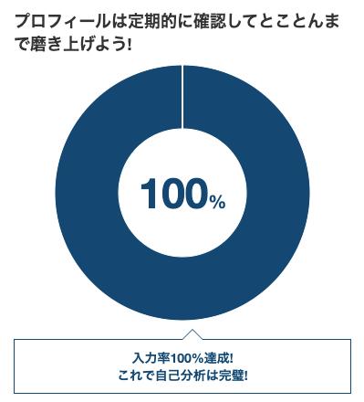 対処法②:プロフィールの入力率を90%以上にする
