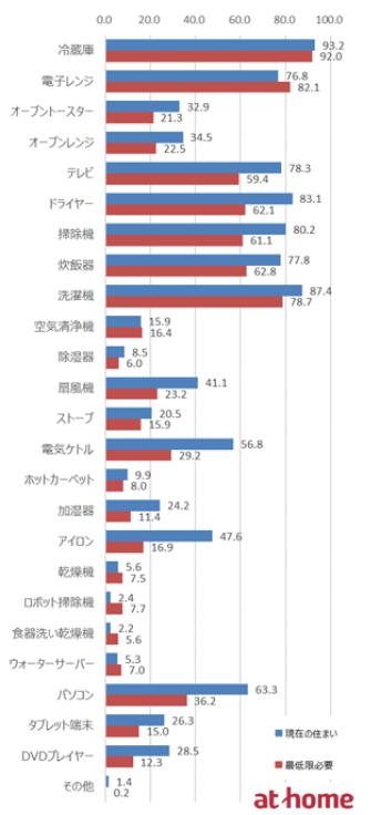 20代の一人暮らしがTVを持っている割合 (1)